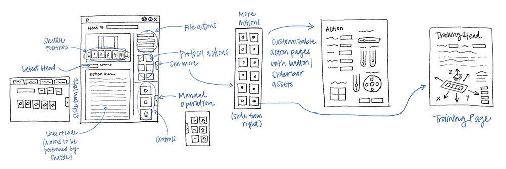 Information architecture flow