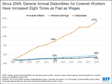 We pay in skyrocketing deductibles and premiums relative to wage growth.   Source:  https://www.kff.org/health-costs/report/2018-employer-health-benefits-survey/