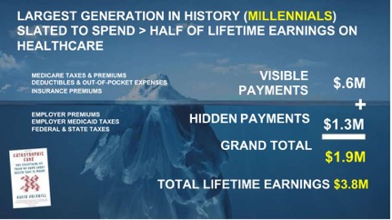 We pay when millennials can expect to see half of their lifetime earnings go towards healthcare (and that was a conservative estimate).   Source:  Catastrophic Care  by  David Goldhill