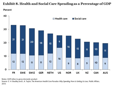 We pay by spending more on healthcare than social services.  Source:  https://www.commonwealthfund.org/publications/issue-briefs/2015/oct/us-health-care-global-perspective