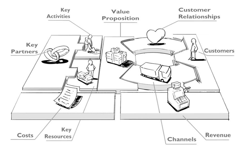 Business Model Canvas van Alexander Osterwalder
