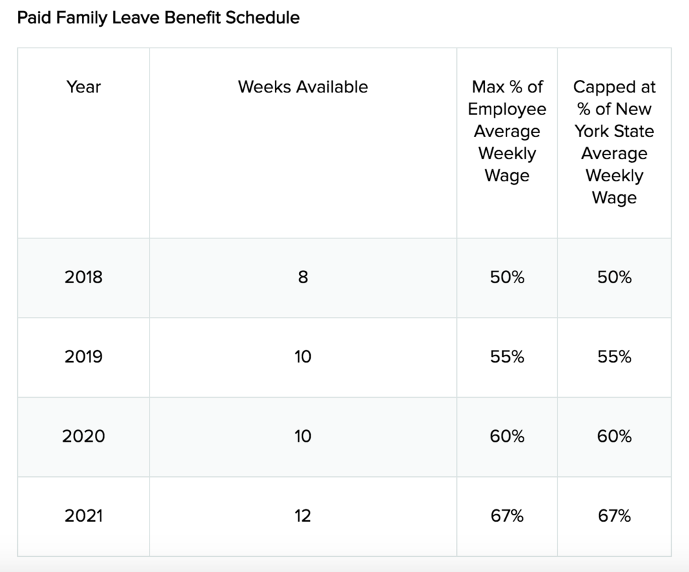 Paid Family Leave Benefit Schedule