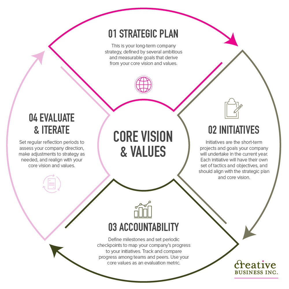 strategic leadership: the art of setting goals in a vision- and