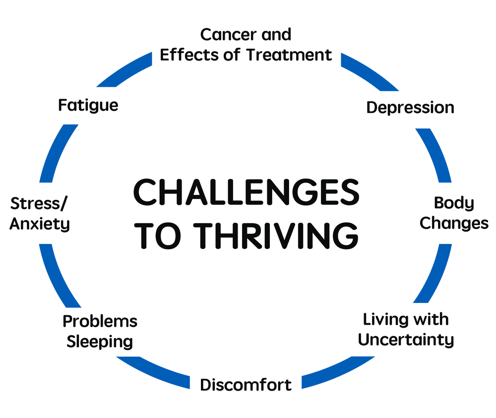 Cancer Thriving Graphic.png