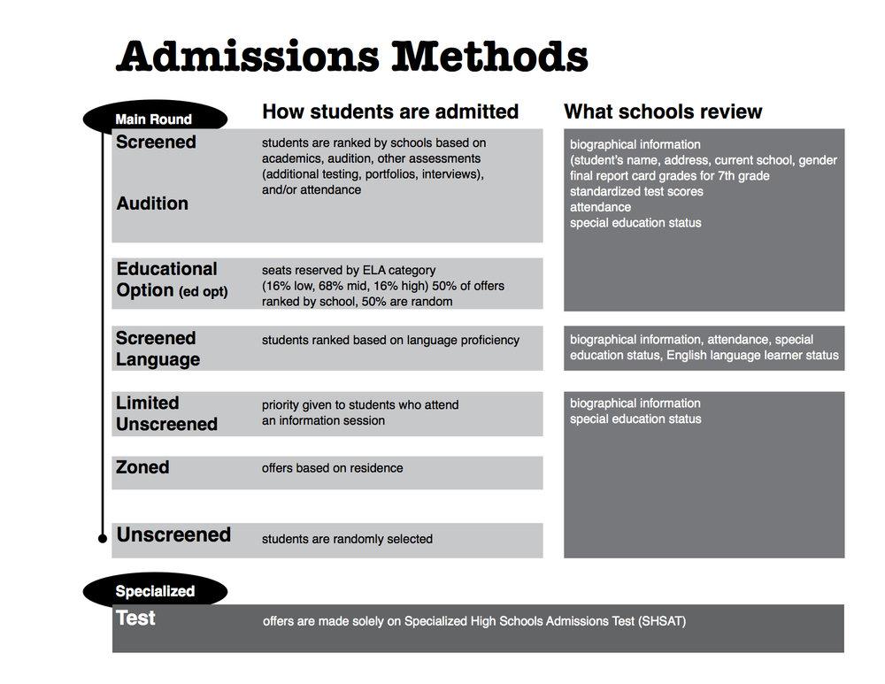 admissionsmethodsBW.jpg