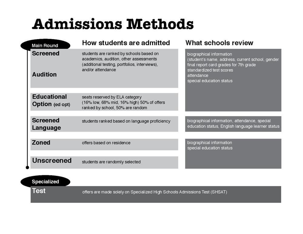 admissionsmethods.2017.jpg