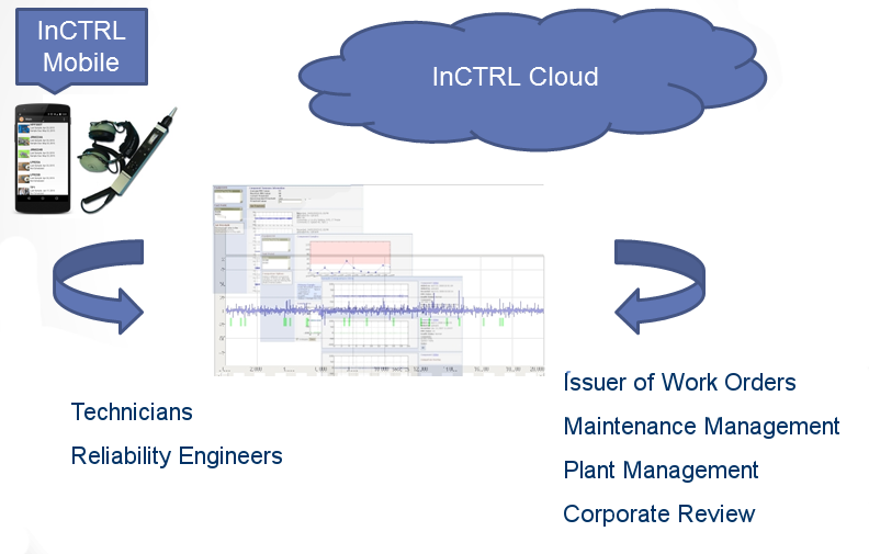 InCTRL Software as a Service