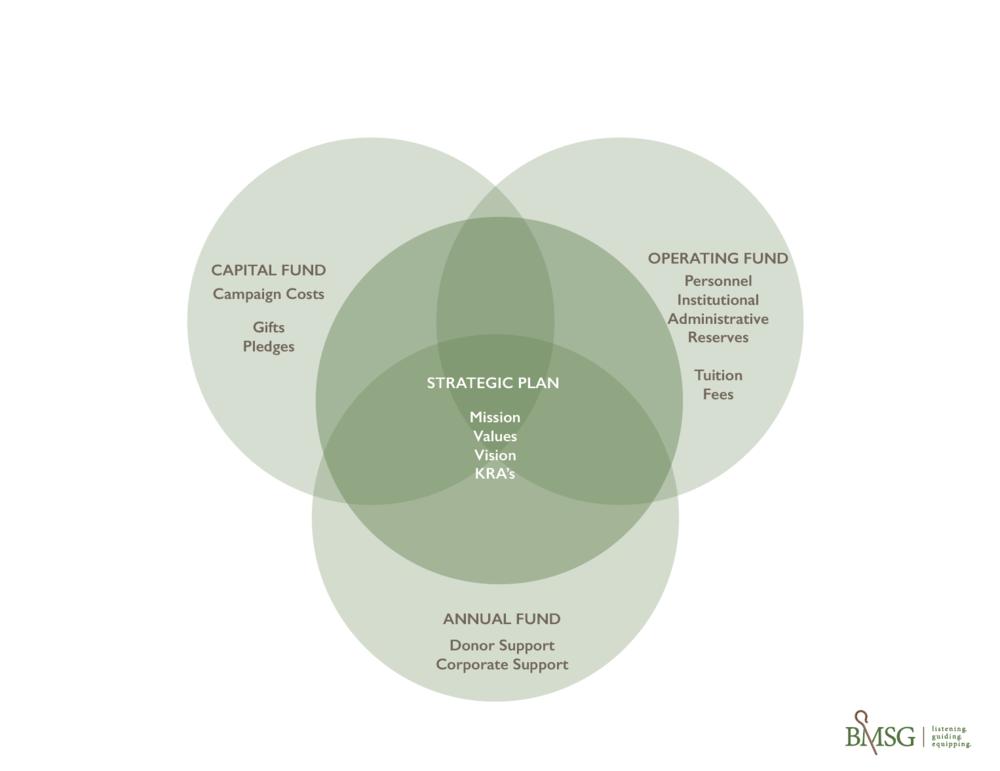 Circles_Strategic_Plan.png