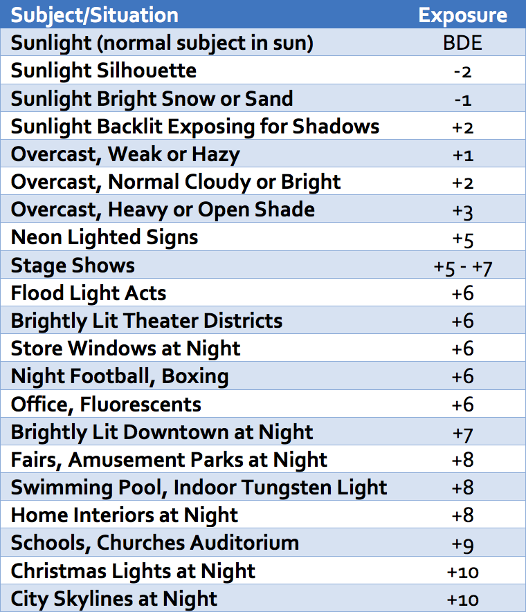 Basic Daylight Exposure Table.png