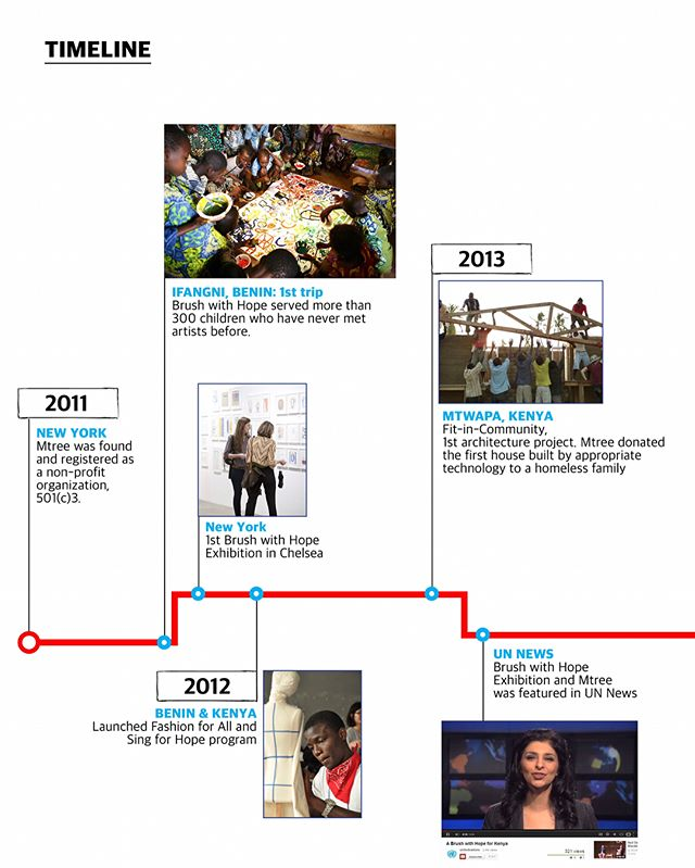 Since 2011, Mtree has worked with over 200 designers, artists, researchers, educators and architects and close to 1,000 children and youth in Africa and the Middle East. . This timeline shows where we began in 2011 to where we are headed in 2018! From meeting and interacting with so many precious young souls to art exhibitions, projects, partnerships and collaborations, thank you for continuing to be part of this journey with us! . #mtreeorg #buildingcommunity #buildingtogether #arteducation #fashioneducation #musiceducation #danceeducation #architecture #hopeful #thankful #joyful