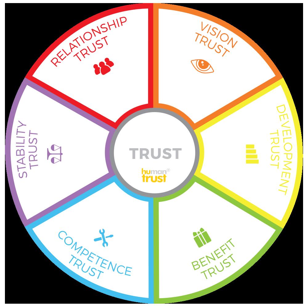 Trust is not amorphous. It has 6 distinct categories.