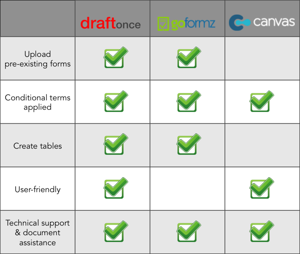 document assembly comparison chart