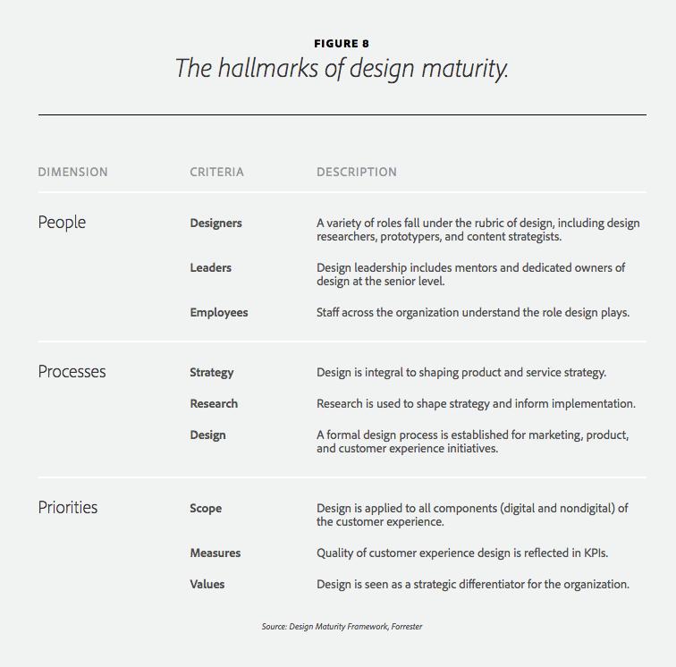 designmaturityforrester