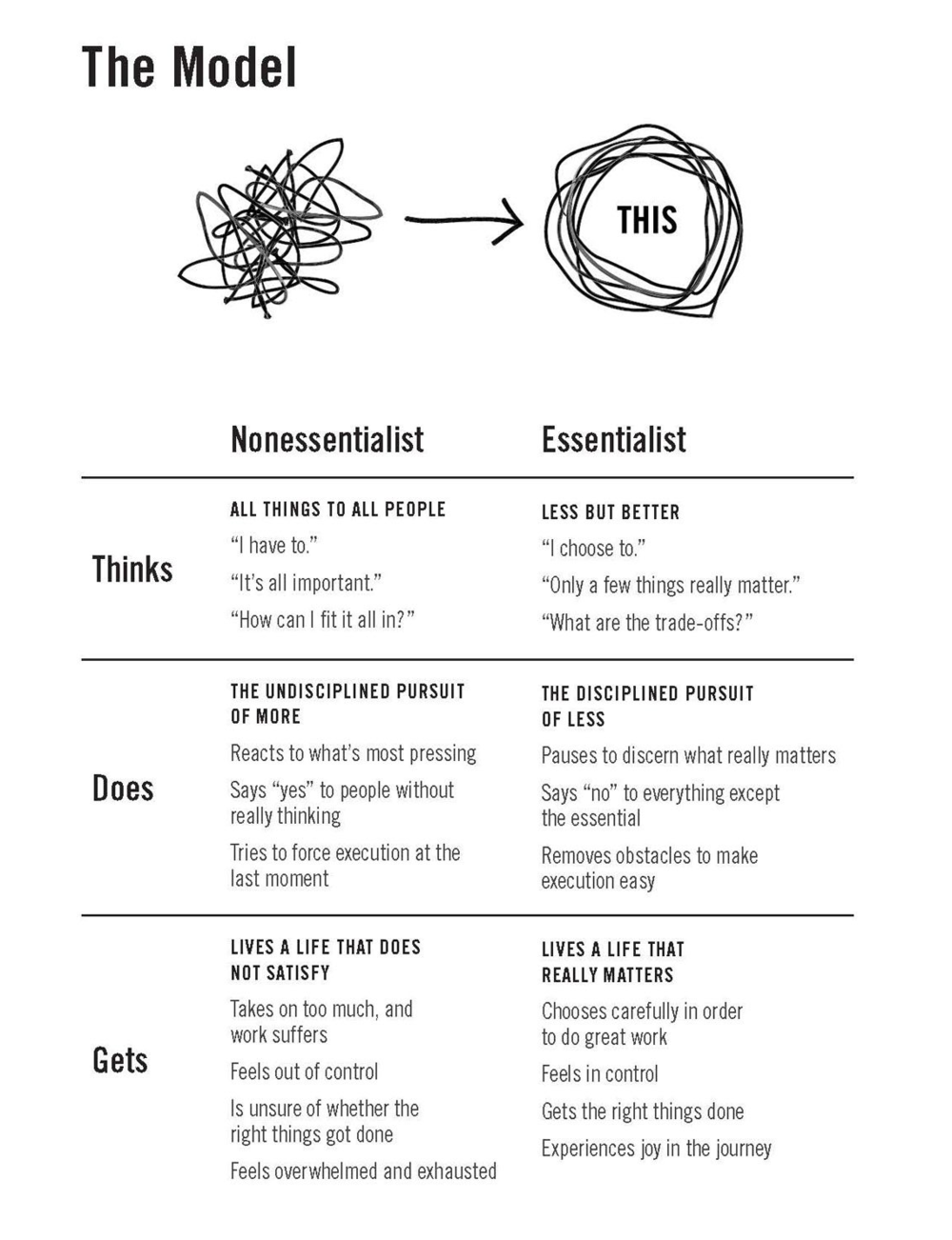 Excerpt from the book  Essentialism by George McKeown