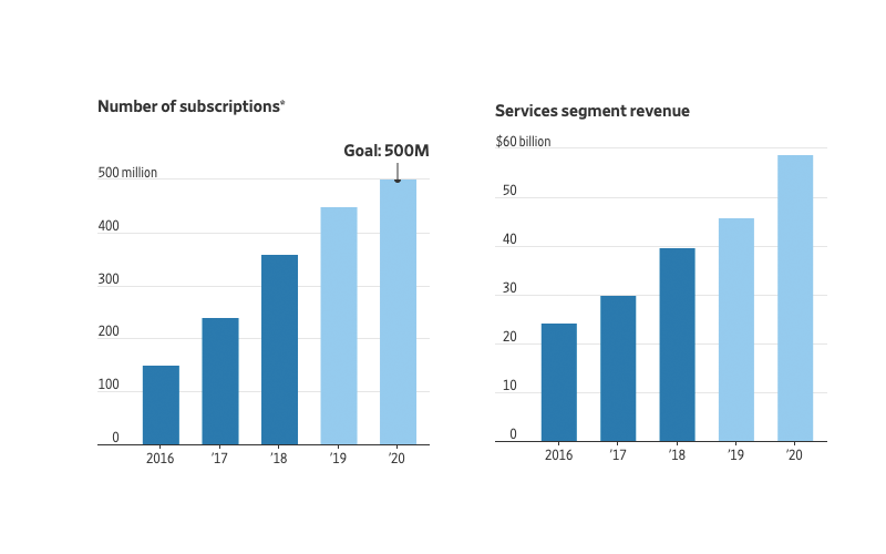 Subscriptions are sold by Apple across its devices to services and third-party services. 2019 subscriptions and service revenues are estimated. Sources: Apple, FactSet. Images via WSJ