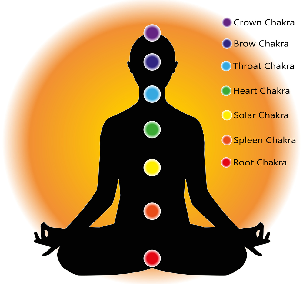 Emotion yoga