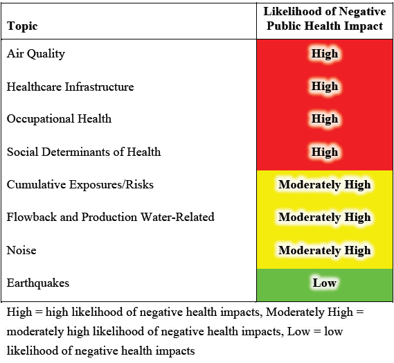 From Potential Public Health Impacts of Natural Gas Development and Production in the Marcellus Shale in Western Maryland, July 2014, Maryland Institute for Applied Environmental Health, School of Public Health, University of Maryland, College Park