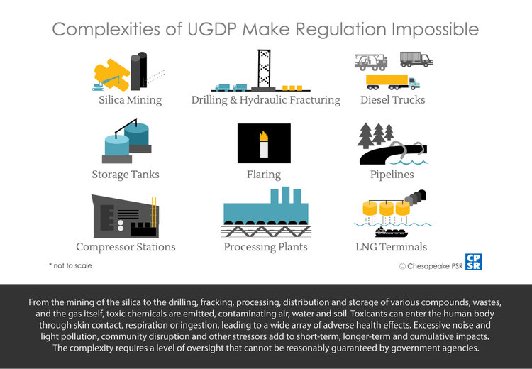 Issue Paper Fracking Regulations Cannot Protect Maryland