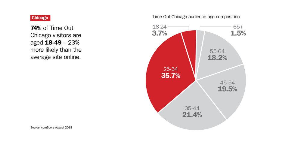 CC15-Audience-City-Chicago.jpg