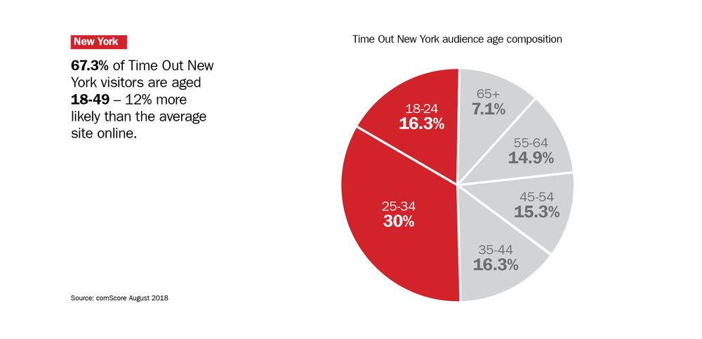 CC15-Audience-City-NewYork1.jpg