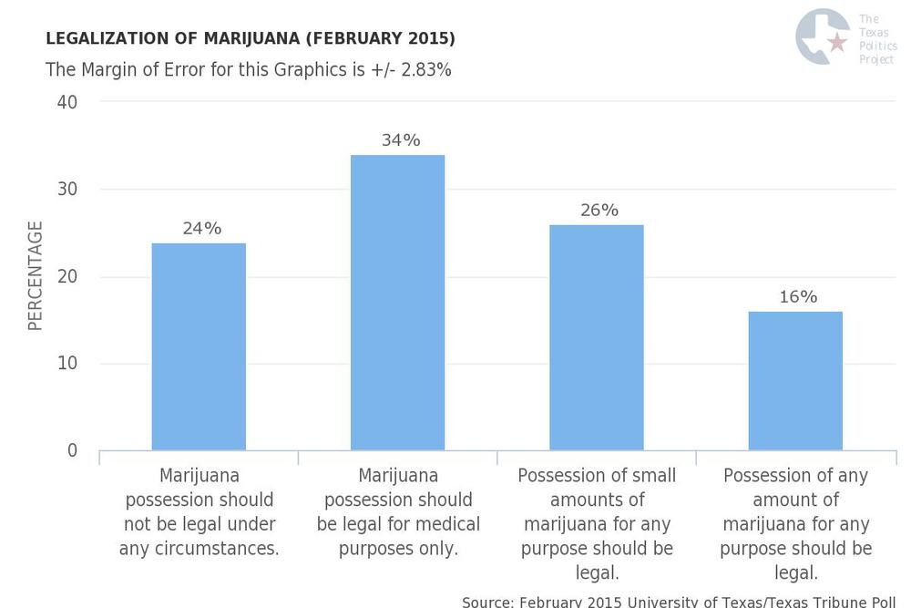 University of Texas/Texas Tribune February 2015 Poll on Legalization of Marijuana in Texas