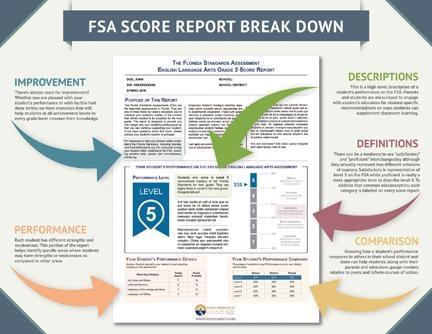 FSA SCORE REPORT