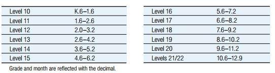 TerraNova Test Prep -TerraNova Test Levels