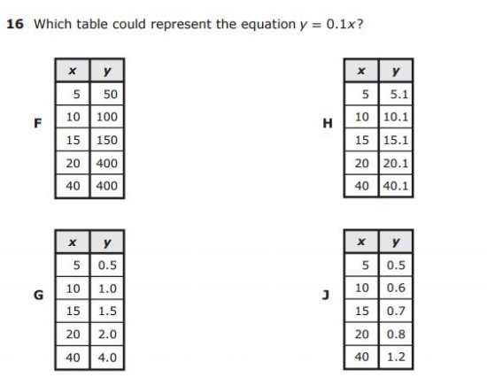 5th Grade STAAR - Numerical Pattern sample question