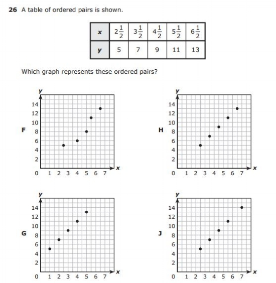 STAAR 5th Grade math EXAMPLE - Ordered Pairs sample question