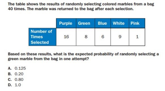 GMAS - 7th   Grade Statistics and Probability sample