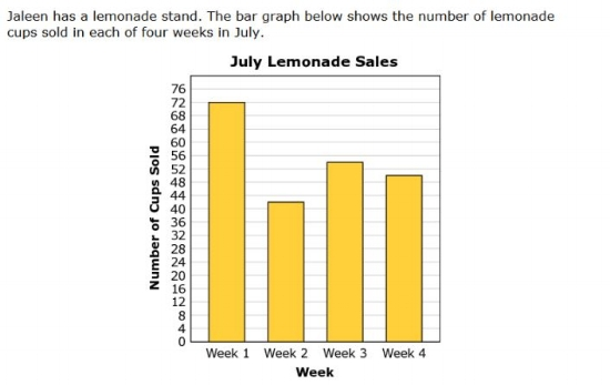SBAC Practice Test 3rd Grade -  Lemonade Graph sample