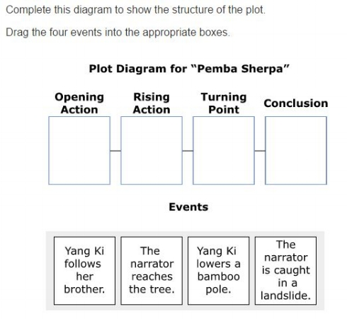 MCA Practice Test -Plot sample