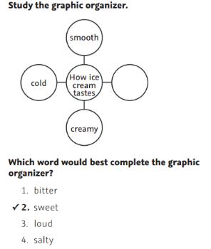 NWEA Practice Tests - Graphic Organizer sample