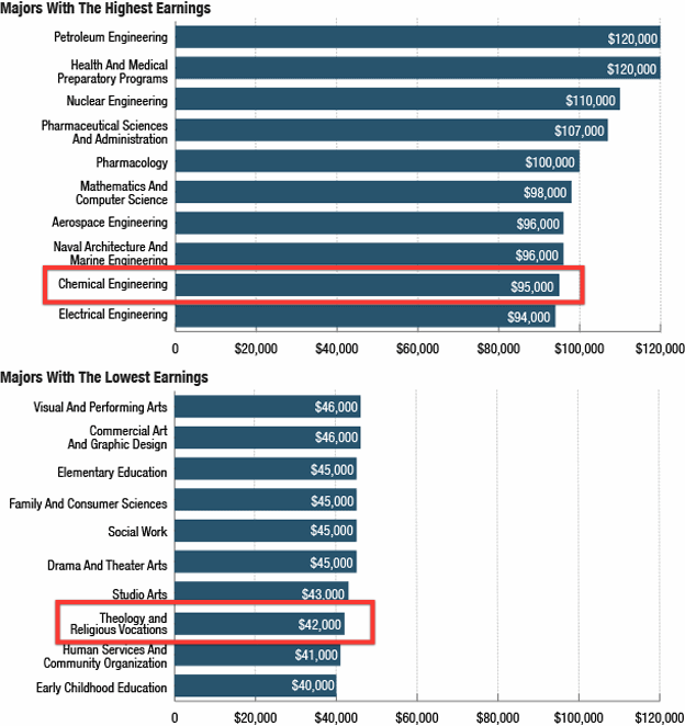 The Most and Least Lucrative College Majors