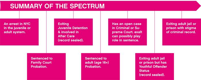 spectrumsummaryelements_01.png