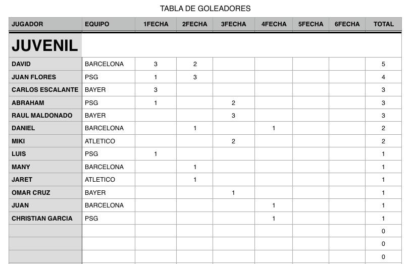GOLEADORES 4FECHA2VUELTA.jpg