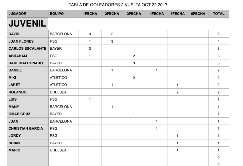 YLEAGUE TABLAGOLEADORES 5 FECHA2VUELTA OCT 2017.png