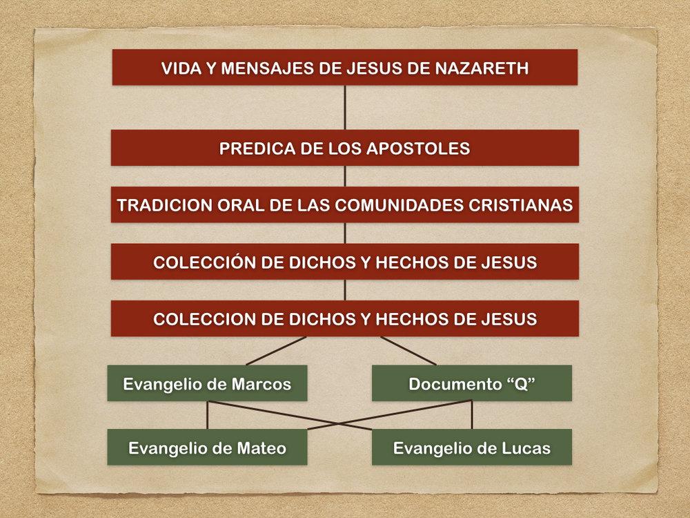NuevoTestamentoLosEvangeliosSinopticos.011.jpeg