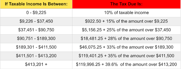 2015 Individual tax brackets (Source:  FORBES )