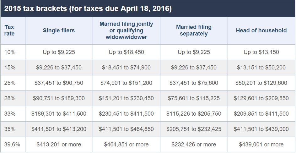 2015 Tax brackets