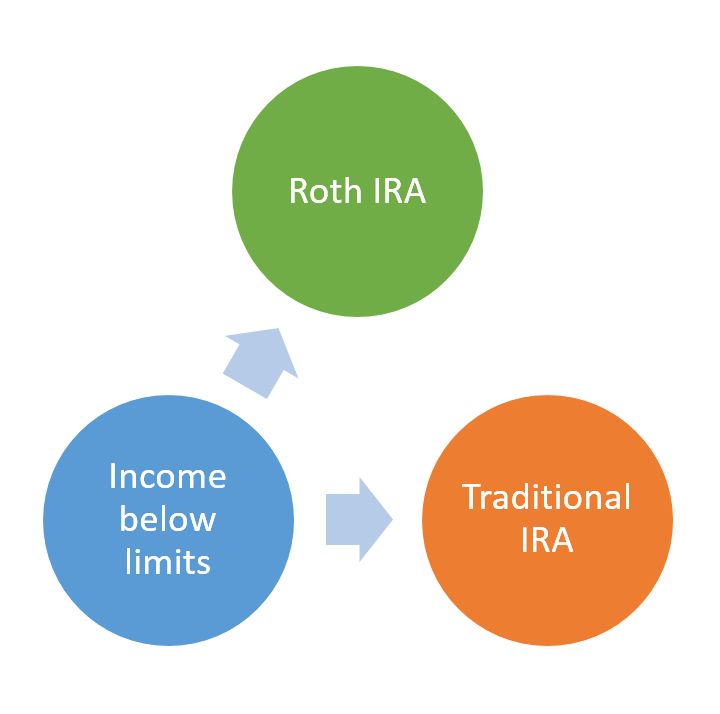 When your income is within the IRS limits, you can choose to contribute to a Traditional IRA or a Roth IRA.