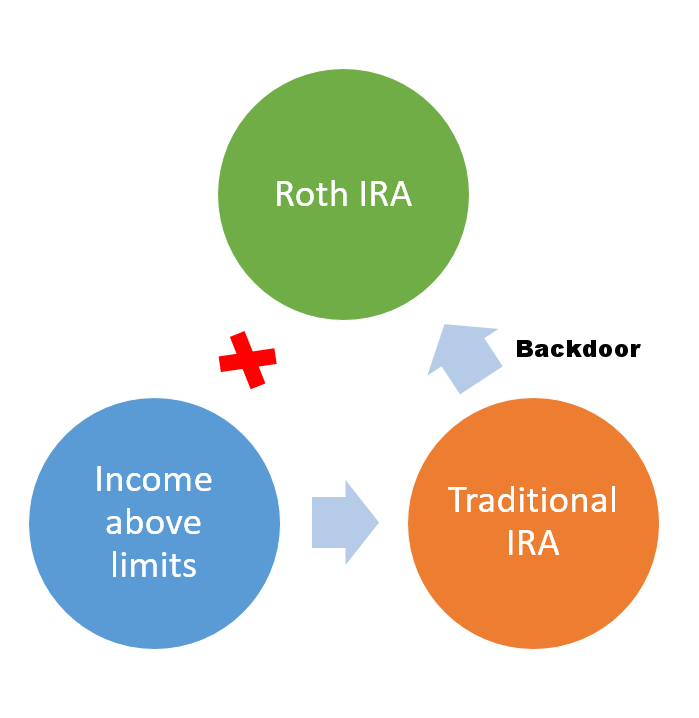 The Backdoor Roth IRA - contribute to a Traditional IRA first and then rollover into a Roth IRA.