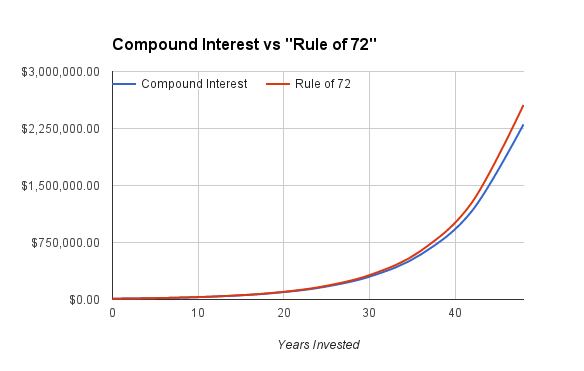 "As you can see here, the ""Rule of 72"" results in a remarkably close approximation of the actual compound interest calculation."