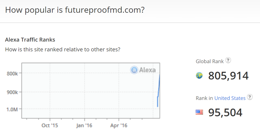 Future Proof, MD Alexa Ranking (7/20/2016)