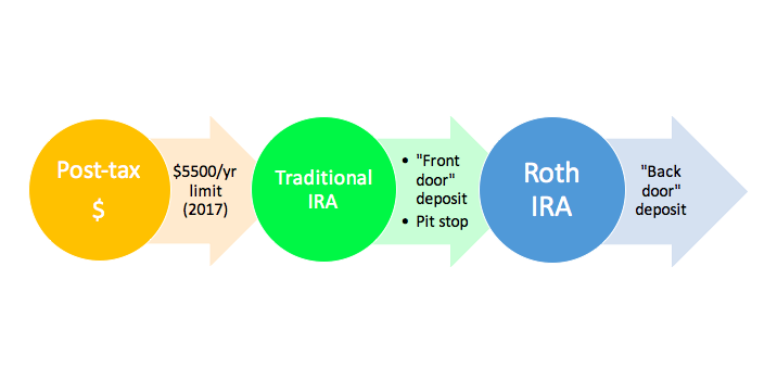 "Basic Idea of a ""backdoor Roth"""