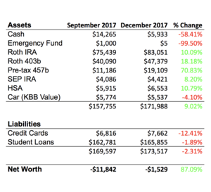 Net Worth Update December 2017