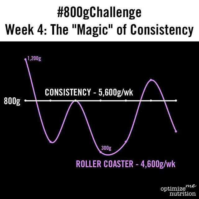 "No single day of the #800gChallenge is that difficult, but the challenge reveals itself in trying to be consistent with the metric across days and weeks. Hitting a high of 1,200g one day just to fall off the next is less ideal than consistency reaching a lower target. In the example shown, the roller coaster graph results in 1,000 fewer grams per week compared to the individual who ""just"" hits 800g/day. In a month, that is 50+(!) servings of fruits and vegetable missed and the potential effects on health and performance in the long term become obvious. Even if the 800g target has been too much of a challenge for you, find a target where you can be consistent. It's the final week; let's finish strong!  #grudgefitness #gardengrove #westminster #800gChallenge @optimizemenutrition powered by @sugarwod #puttingametriconquality #consitencymatters"