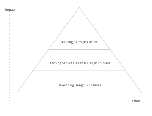 We were asked to teach our design methods to the teams, but our goal was to build a design culture in the company.