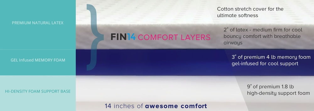 A FIN14 MATTRESS USES ONLY THE BEST SELECTED QUALITY MATERIALS INSIDE. GET TO KNOW FIN AND SEE WHAT HE'S MADE OF.   A REAL PREMIUM QUALITY MATTRESS AT AN AFFORDABLE PRICE. the FIN14 COMBINES THE COMFORT OF PREMIUM MEMORY FOAM WITH THE BOUNCE AND COOLNESS OF NATURAL LATEX.  READ ON - WHY WE MADE THE FIN MATTRESS