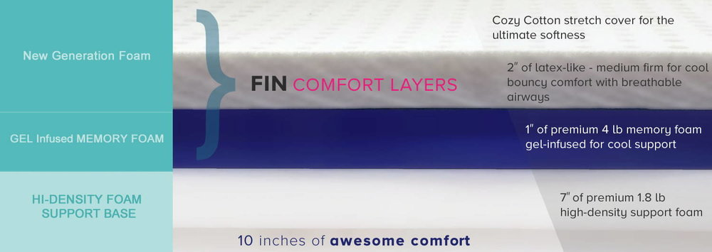 GET READY TO WAKE UP HAPPY IN A FIN BED MATTRESS -  SEE WHAT FIN IS MADE OF